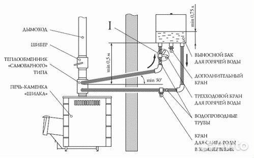 Как подключить бак к теплообменнику Пластинчатый теплообменник HISAKA SX-91M Одинцово